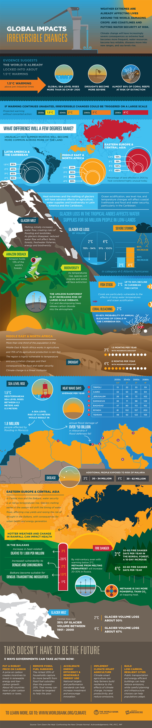 climate-Infographic