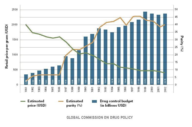 heroin-price-drug-control-budget-comparison