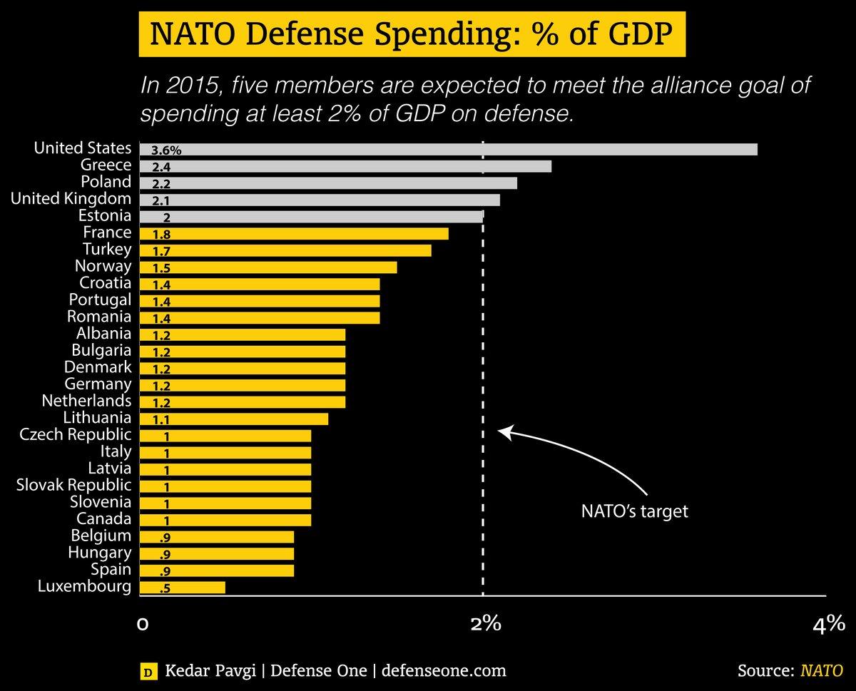 Η Ελλάδα της κρίσης συνεχίζει να ξοδεύει υπερβολικά ποσά για στρατιωτικές δαπάνες